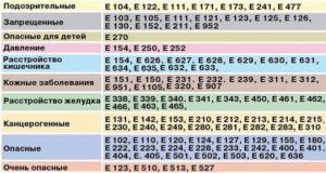 Таблица опасных пищевых Е-добавок с расшифровкой